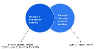 Základy online marketingu 7. díl: Kampaně