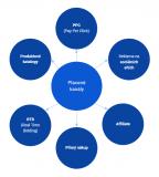 Základy online marketingu 8. díl: Placené kanály