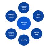 Základy online marketingu 9. díl: Neplacené kanály